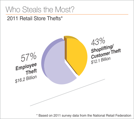 shoplifting and employee theft Employee theft is a considerable problem for many companies, but its precise extent is poorly documented the us census bureau does not track employee theft as a category but refers researchers.